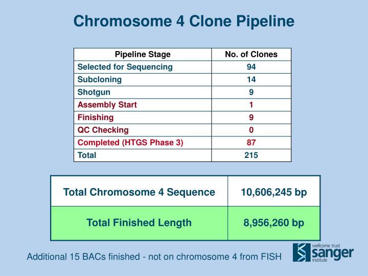 Chromosome 4 Clone Pipeline