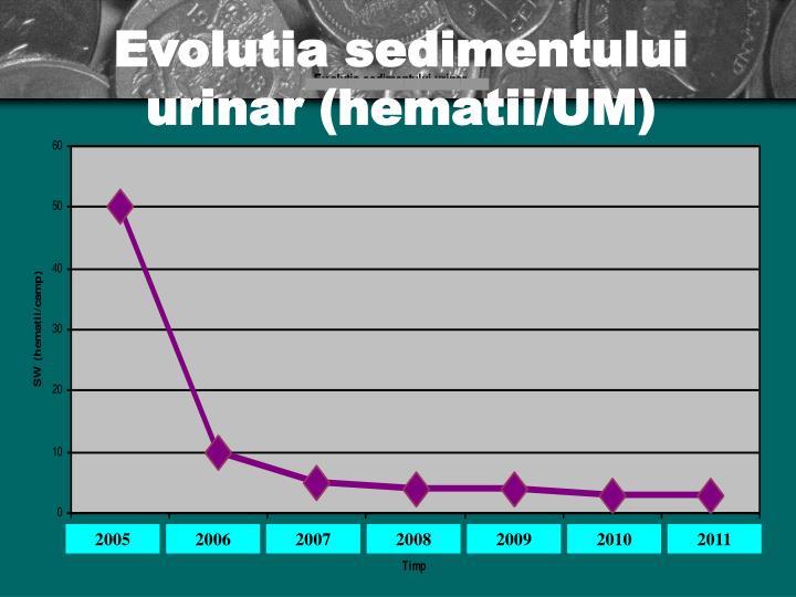 Evolutia sedimentului urinar (hematii/UM)