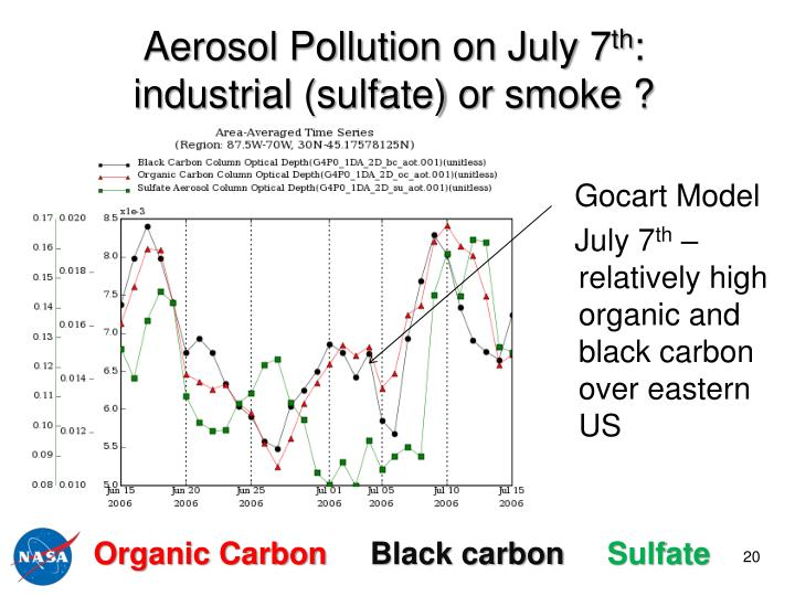 Aerosol Pollution on July 7