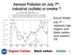aerosol pollution on july 7 th industrial sulfate or smoke