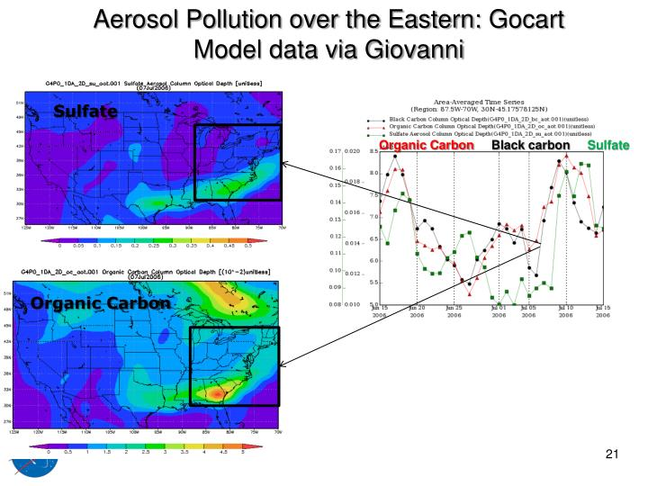 Aerosol Pollution over the Eastern: