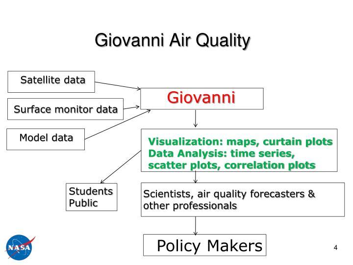 Giovanni Air Quality