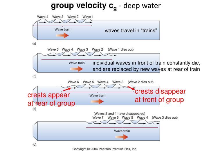 group velocity c