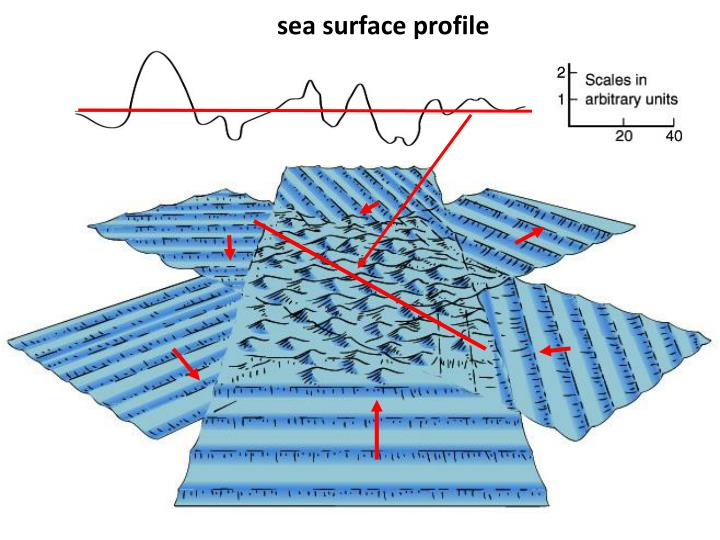 sea surface profile