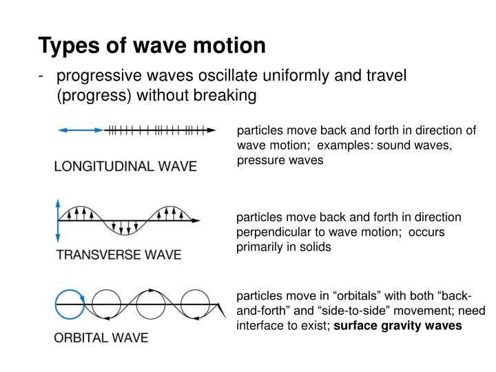 Types of wave motion