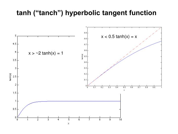 """tanh (""""tanch"""") hyperbolic tangent function"""