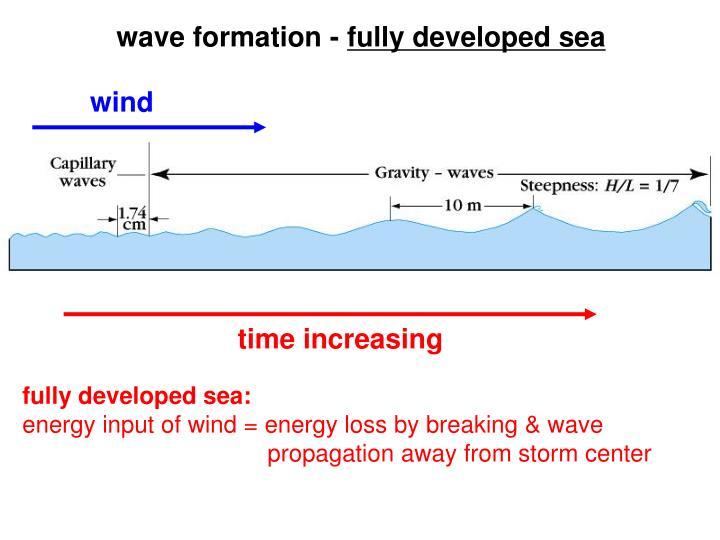 wave formation -