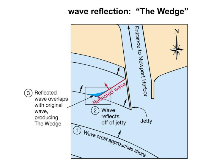 "wave reflection:  ""The Wedge"""