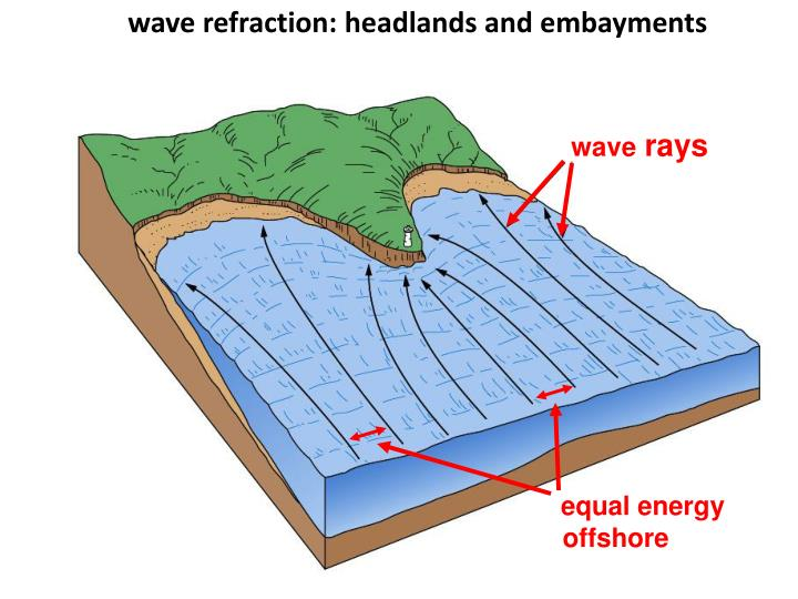 wave refraction: headlands and embayments