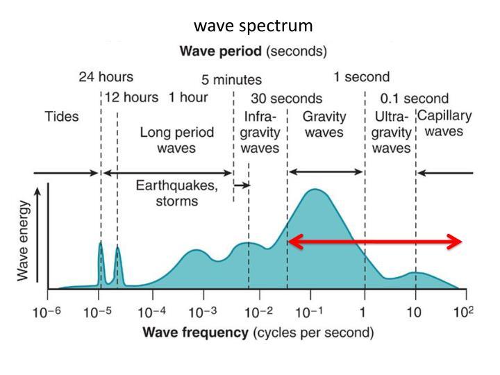 wave spectrum
