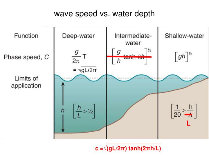 wave speed vs. water depth