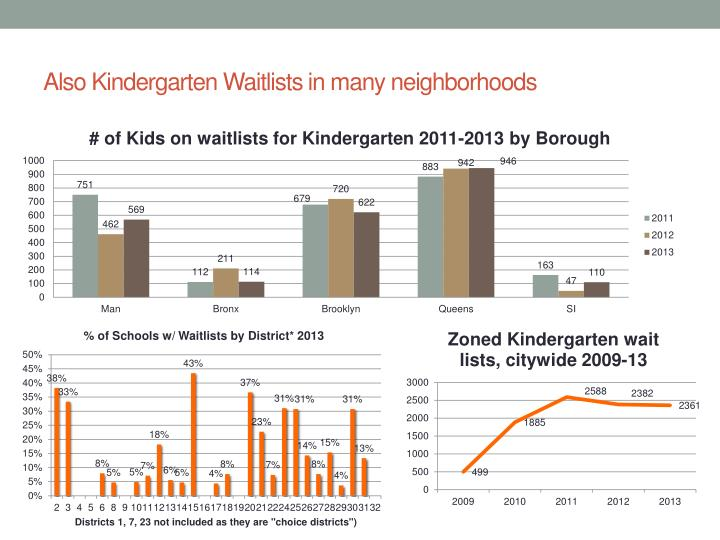 Also Kindergarten Waitlists in many neighborhoods