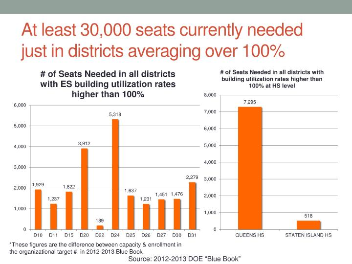 At least 30,000 seats currently needed  just in districts averaging over 100%