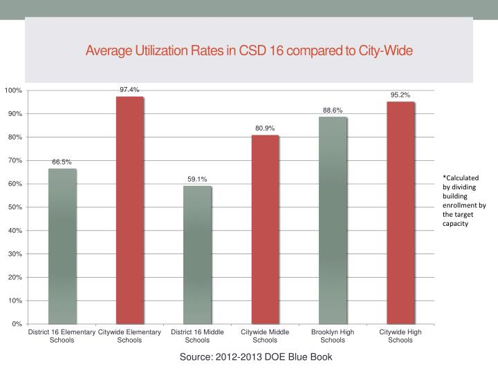 Average Utilization Rates in CSD