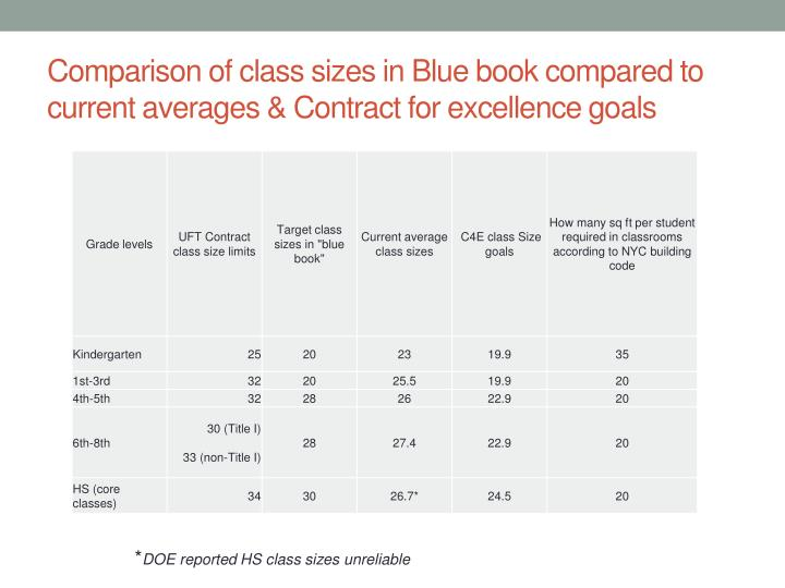 Comparison of class sizes in Blue book compared to current averages & Contract for excellence goals