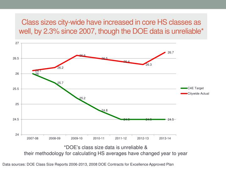 Class sizes city-wide have increased in core HS classes as well, by 2.3% since 2007, though the DOE data is unreliable*