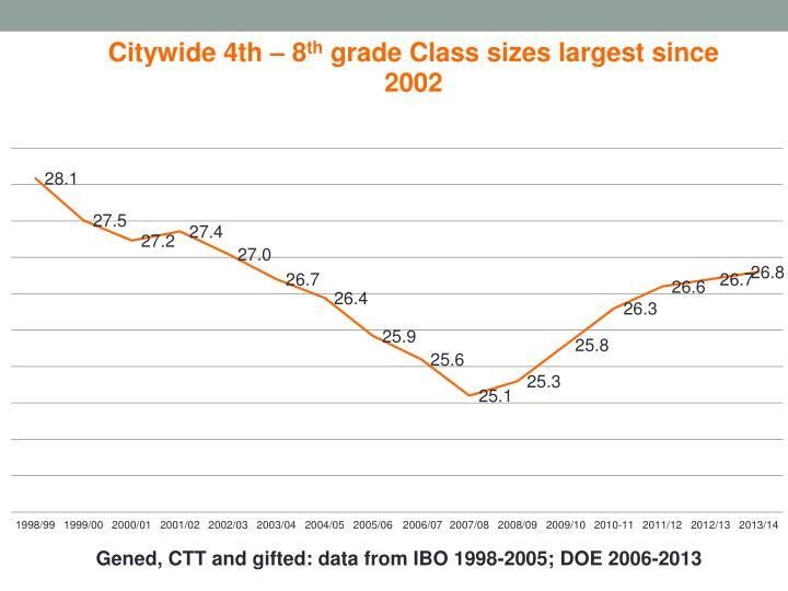Gened, CTT and gifted: data from IBO 1998-2005; DOE 2006-2013
