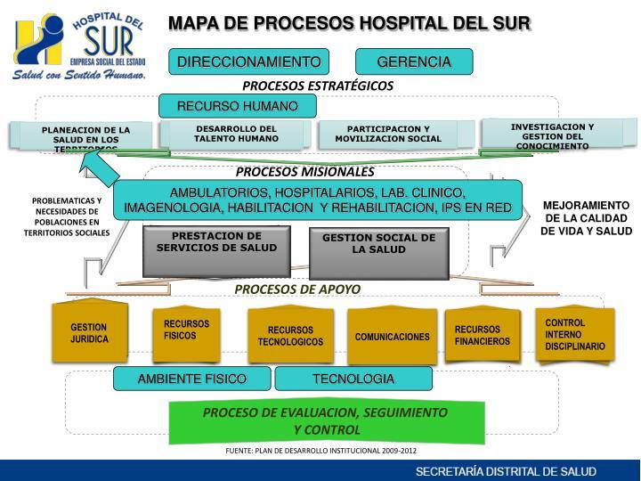 MAPA DE PROCESOS HOSPITAL DEL SUR