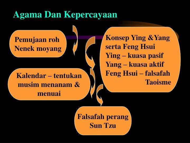 Agama Dan Kepercayaan