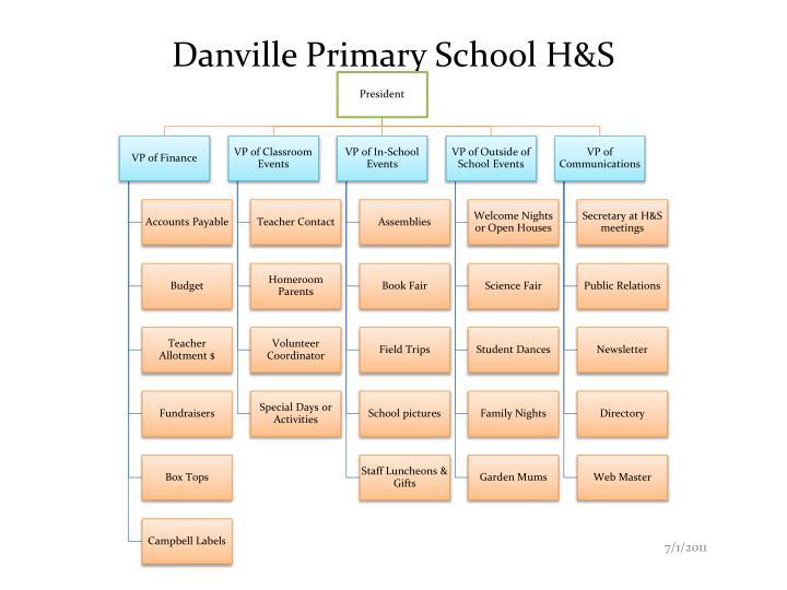 Danville Primary School H&S