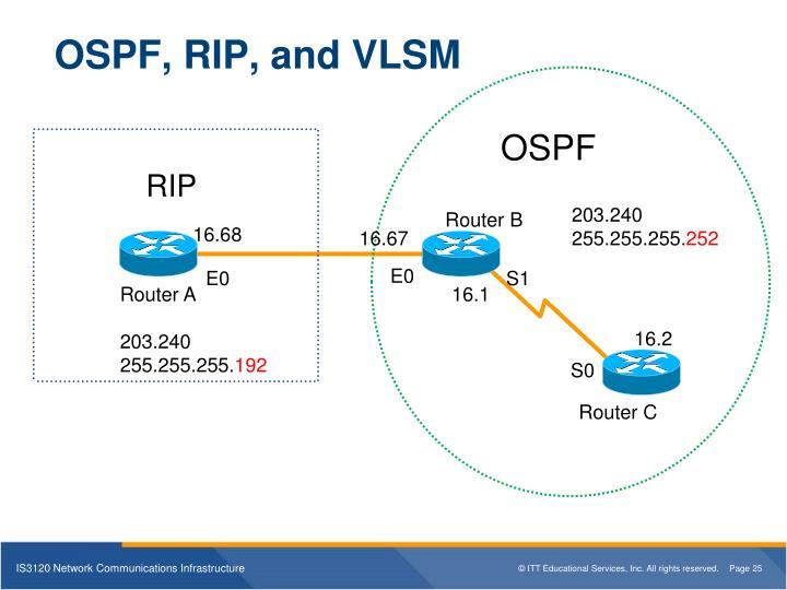 OSPF, RIP, and VLSM