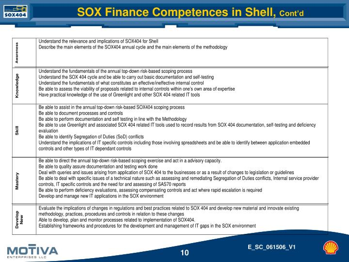 SOX Finance Competences in Shell,