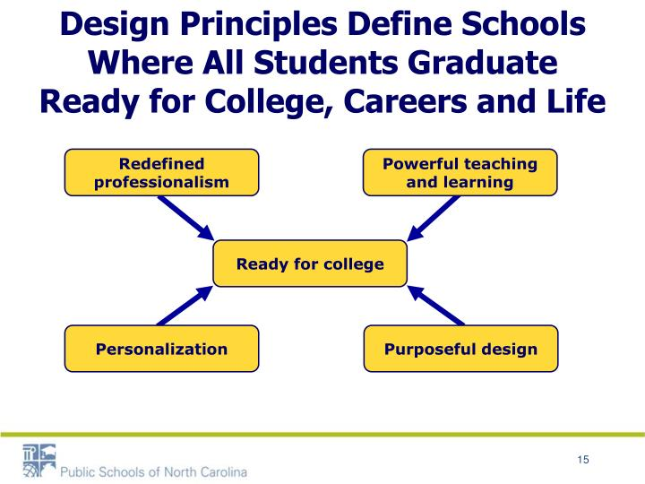 Design Principles Define Schools