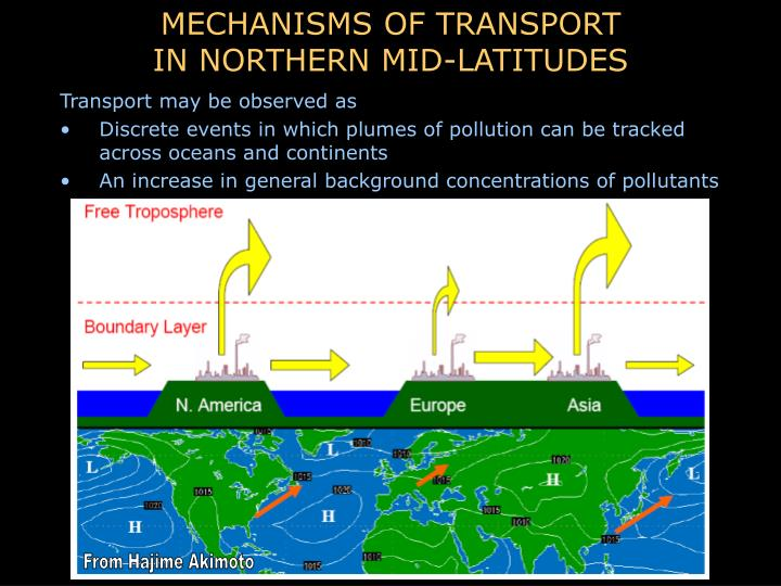 MECHANISMS OF TRANSPORT