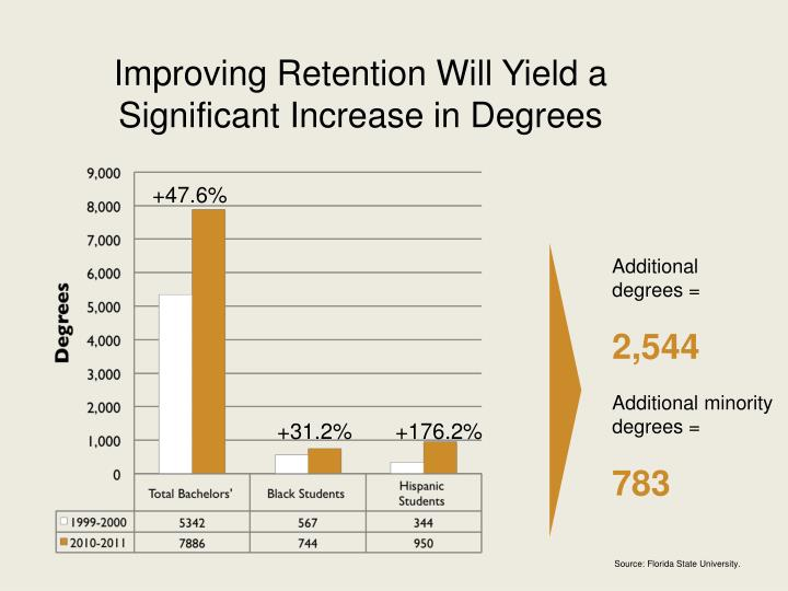 Improving Retention Will Yield a Significant Increase in Degrees