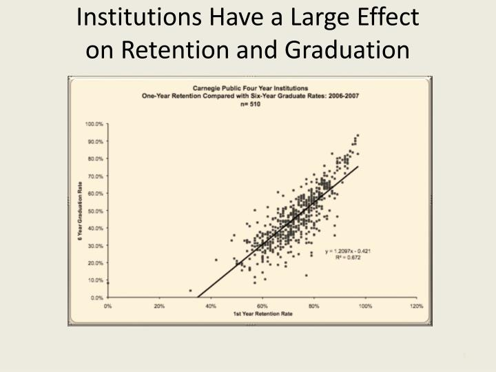 Institutions Have a Large Effect