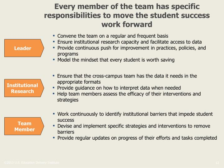 Every member of the team has specific responsibilities to move the student success work forward