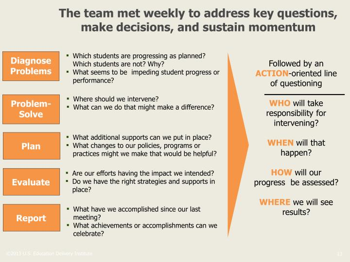 The team met weekly to address key questions, make decisions, and sustain momentum