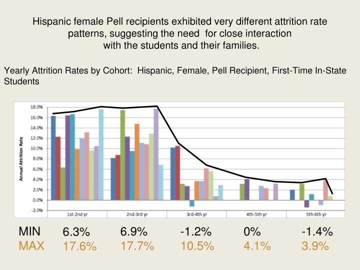 Hispanic female Pell recipients exhibited very different attrition rate patterns, suggesting the need  for close interaction