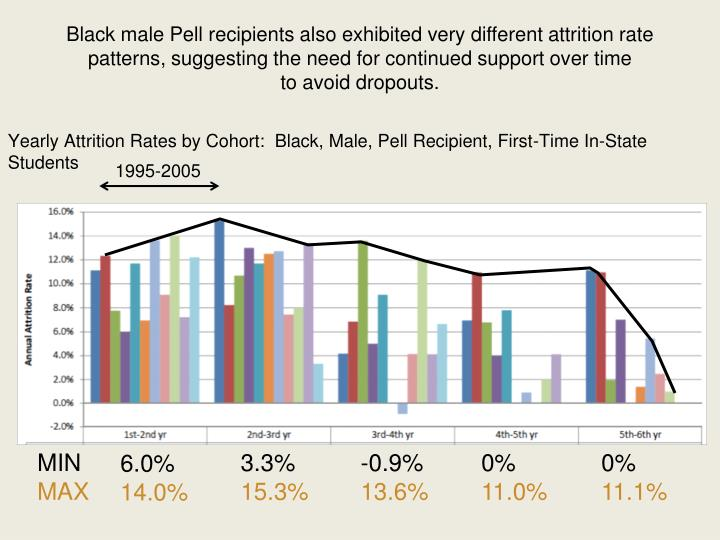Black male Pell recipients also exhibited very different attrition rate patterns, suggesting the need for continued support over time