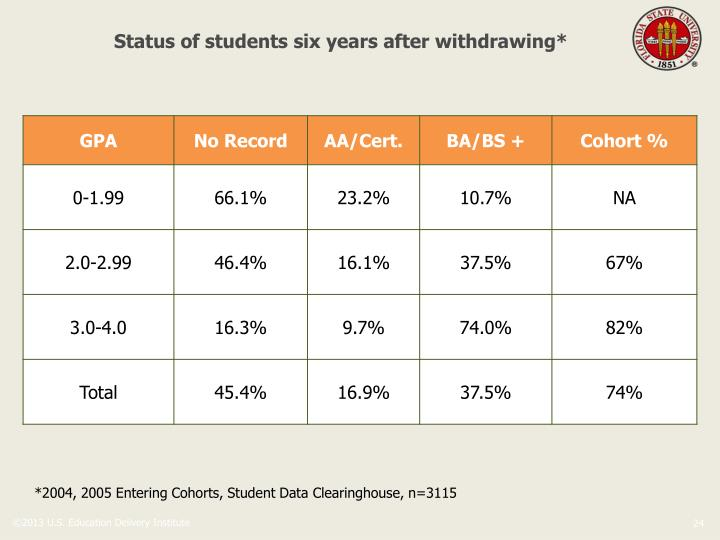 Status of students six years after withdrawing*