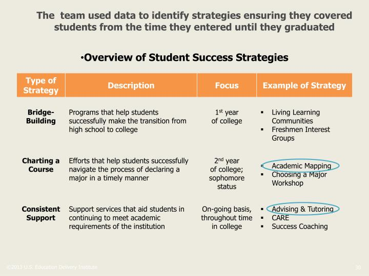The  team used data to identify strategies ensuring they covered students from the time they entered until they graduated