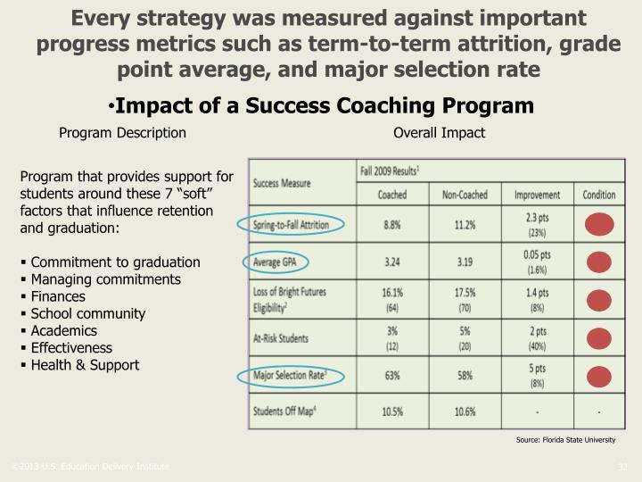Every strategy was measured against important progress metrics such as term-to-term attrition, grade point average, and major selection rate