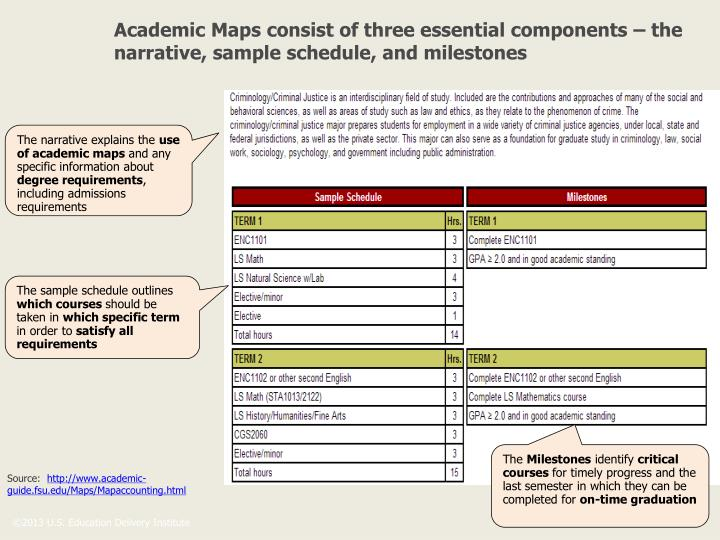 Academic Maps consist of three essential components – the narrative, sample schedule, and milestones