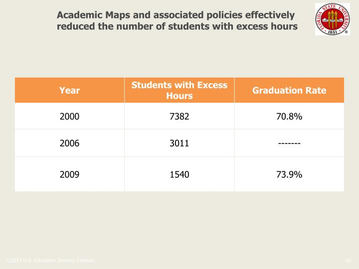 Academic Maps and associated policies effectively reduced the number of students with excess hours
