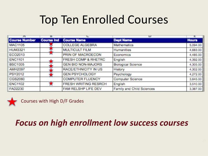 Top Ten Enrolled Courses