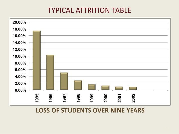 TYPICAL ATTRITION TABLE