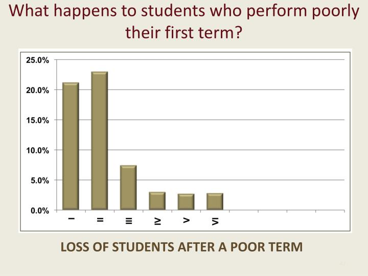 What happens to students who perform poorly