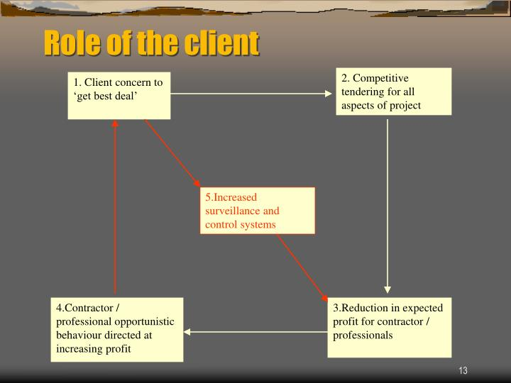 Role of the client
