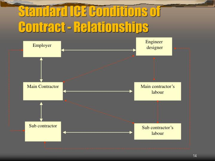 Standard ICE Conditions of Contract - Relationships