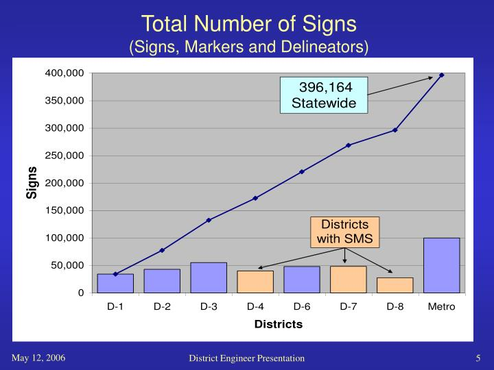 Total Number of Signs