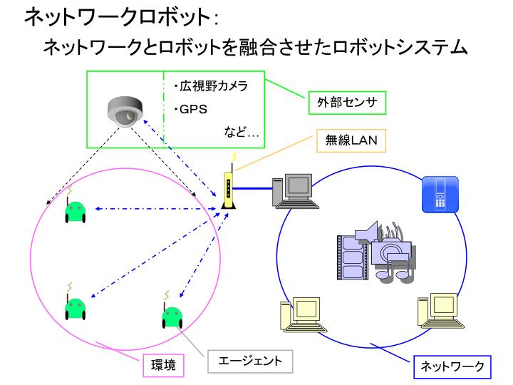 ネットワークロボット: