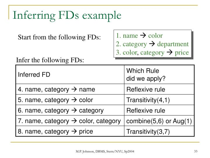 Inferring FDs example