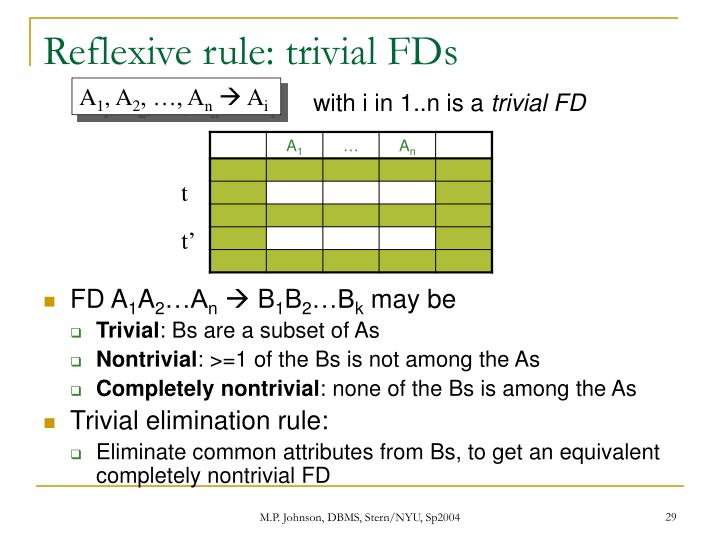 Reflexive rule: trivial FDs