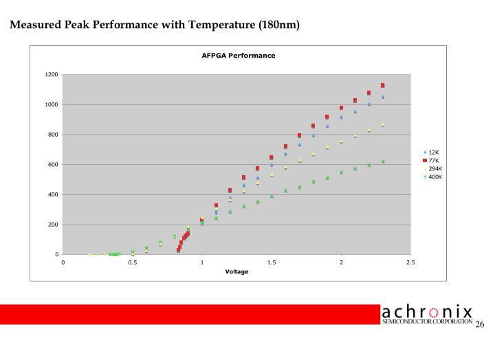 Measured Peak Performance with Temperature (180nm)