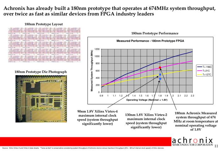 Achronix has already built a 180nm prototype that operates at 674MHz system throughput, over twice as fast as similar devices from FPGA industry leaders